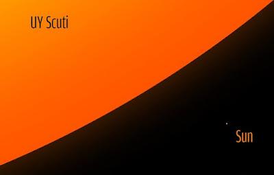 Comparación tamaño estrella UY Scuti vs Sol