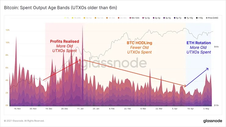 Bitcoin SOAB
