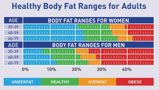 body fat percentage chart tanita