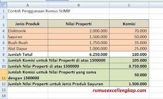 Contoh data rumus sumif