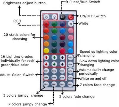 Strip Light 5M 300 LED RGB SMD5050 Waterproof 44 Key Remote