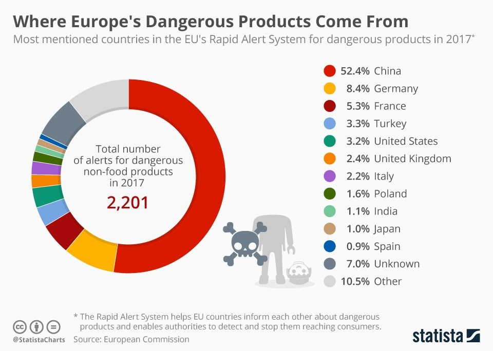 Where Europe's Dangerous Products Come From