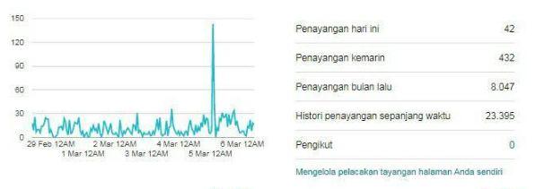 Cara Melihat Traffic Website Orang Lain Biar Nggak Penasaran sama Kompetitor?