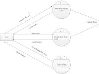 Flow Diagram Online