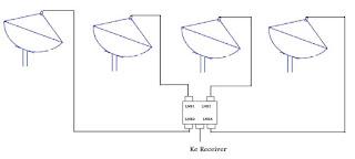 Cara Menggabungkan Banyak Parabola Dengan Satu Receiver