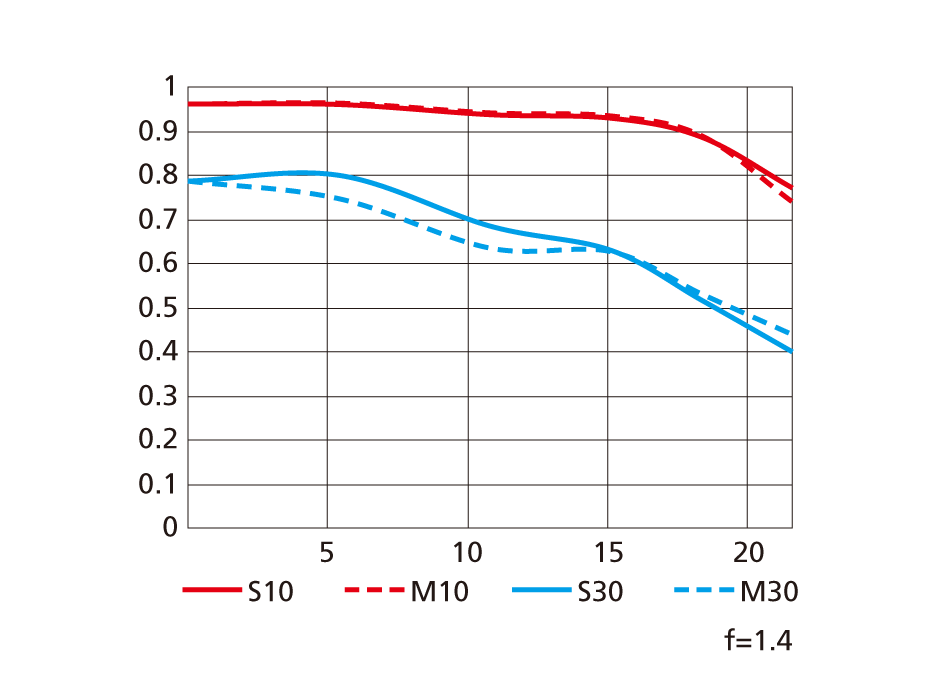 MTF-график объектива Nikon AF-S Nikkor 28mm f/1.4E ED