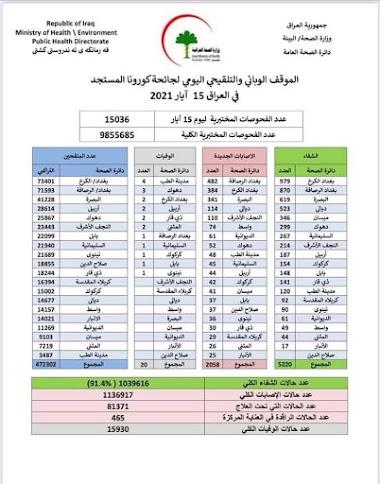 الموقف الوبائي والتلقيحي اليومي لجائحة كورونا في العراق ليوم السبت الموافق 15 ايار 2021