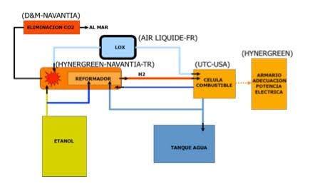 Esquema de distribución de responsabilidades en el desarrollo del AIP para el S-80
