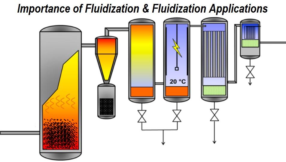 Importance of Fluidization