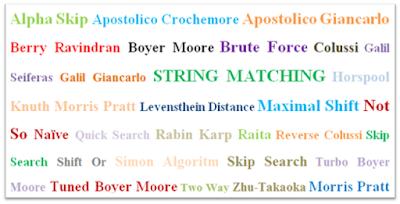 Pengertian String Matching String matching adalah salah suatu algoritma yang bisa dipergunakan untuk meminimalisir penggunaan waktu dalam melakukan aktivitas pencarian kata (String). Ide dasar dari string matching yaitu melakukan pencarian atas seluruh kemunculan query yang disebut sebagai pattern ke dalam text.   Rumus String Matching yaitu : x=x[0………….m-1] y=y[0…………..n-1]  Keterangan : x adalah variabel dari pattern y adalah variabel dari text m adalah variabel dari panjang pattern n adalah variabel dari panjang text   Klasifikasi String Matching Berdasarkan klasifikasinya string matching dibagi atas dua jenis, yaitu exact matching dan heuristic atau statistical matching. Dalam melakukan pencocokan string, algoritma string matching melakukan aktivitas pencocokan string dimulai dari arah kiri ke arah kanan, arah kanan ke arah kiri, dan ada juga yang dari kedua arah (dari arah kiri dan kanan).  Contoh Algoritma String Matching Alpha Skip  Apostolico Crochemore Apostolico Giancarlo Berry Ravindran Boyer Moore Brute Force Colussi Galil Seiferas Galil Giancarlo Horspool Knuth Morris Pratt Levensthein Distance Maximal Shift Morris Pratt Not So Naïve Quick Search Rabin Karp Raita Reverse Colussi Shift Or Simon Algoritm Skip Search Turbo Boyer Moore Tuned Boyer Moore Two Way Zhu-Takaoka   Demikian artikel tigaribu.net membahas teori string matching lengkap beserta pengetian, klasifikasi, dan contoh algoritma string matching. Semoga bermanfaat.  Penulis : Nasib Marbun