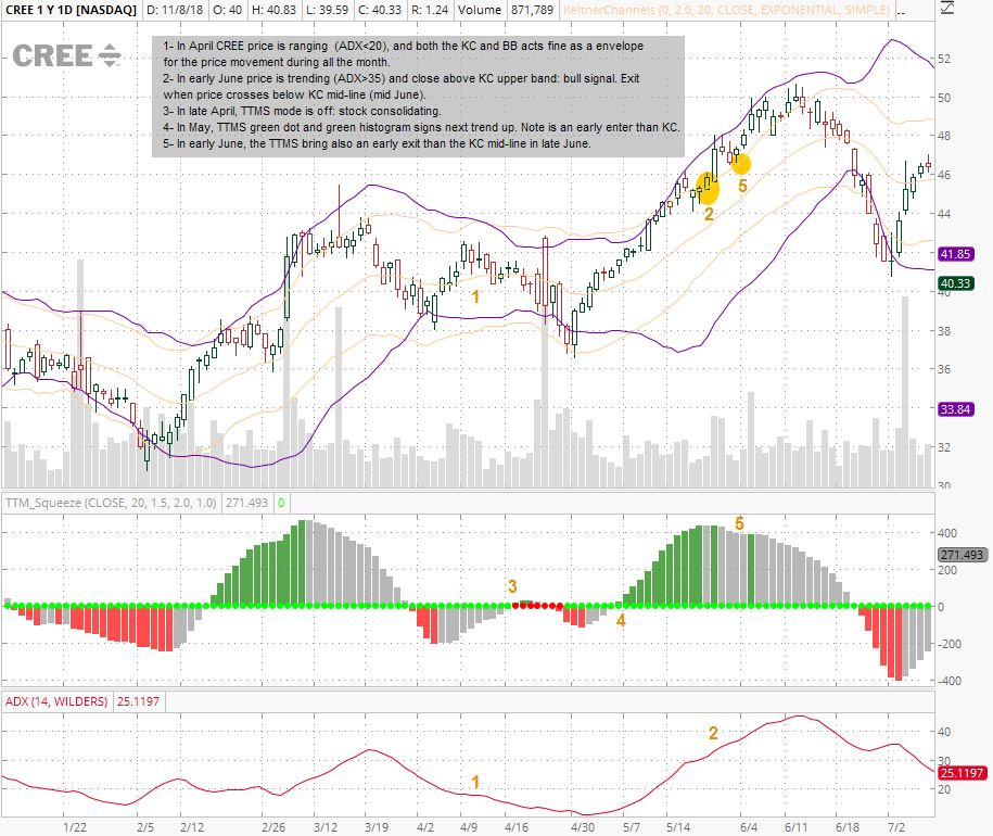 Greed and Fear: Trader Notes: A Second Line of Technical