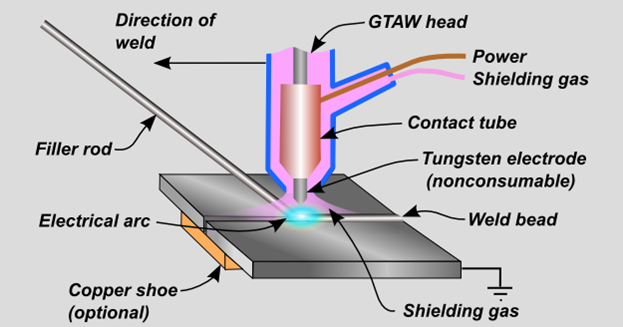 Mechanical Engineering Gas Tungsten Arc Welding Gtaw Or Tungsten Inert Gas Tig Welding