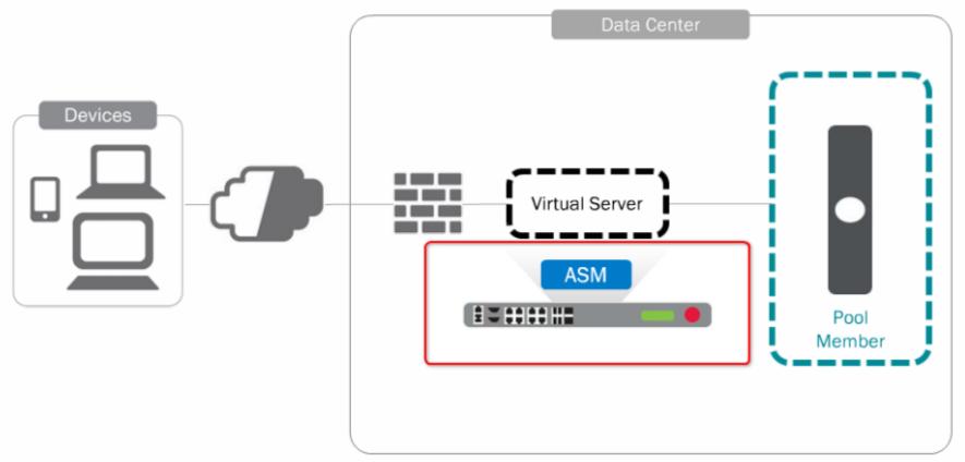 F5 Ltm Virtual Server Statistics
