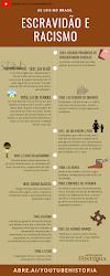 Infográfico da cronologia das leis abolicionistas e racistas