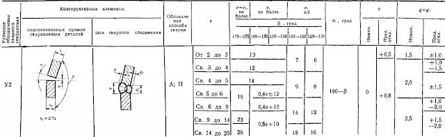 ГОСТ 11533-75-У2