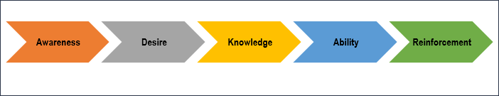 change management process, change process