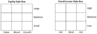 Estils d'inversió per renda variable i renda fixa segons Morningstar