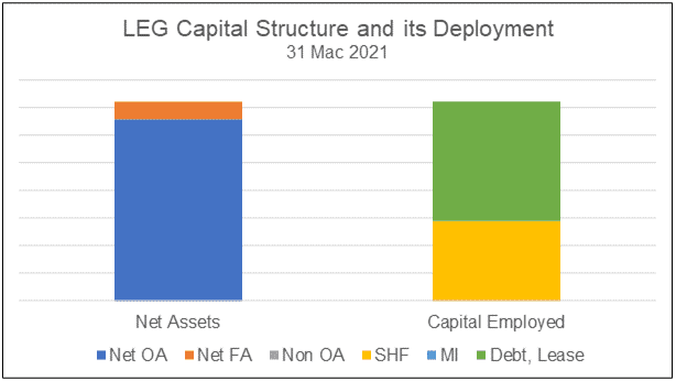 LEG Capital Structure and deployment of funds