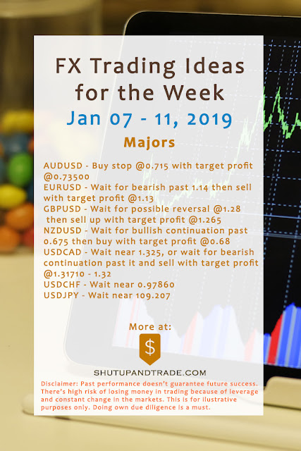 Forex Trading Ideas for the Week | Jan 7 - 11, 2019