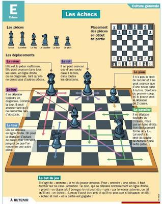 Cliquez ICI pour découvrir les règles du jeu d'échecs