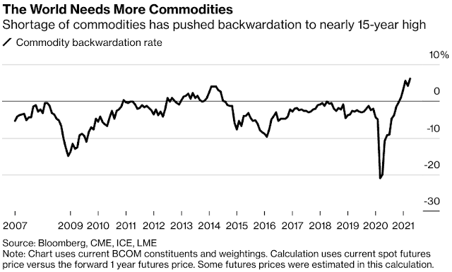 Deepest Backwardation Since '07 Shows World Short on Commodities - Bloomberg