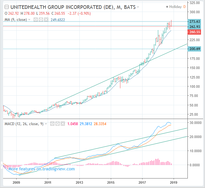 UNH Stock Price Forecast - UnitedHealth : Long Term SELL(Short)