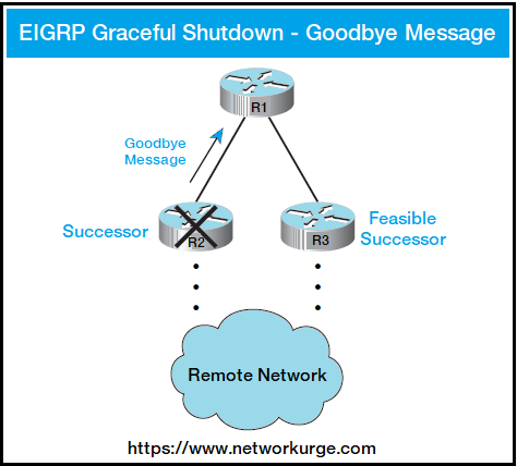 EIGRP Graceful Shutdown