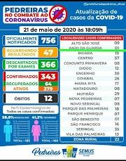 Veja os boletins epidemiológicos de municípios da região