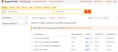 Keywordtool.io report page for  Digital Marketing