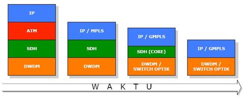 Gambar 7. Proses Enkapsulasi GMPLS