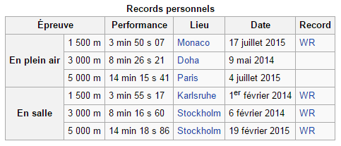 Records de Genzebe Dibaba