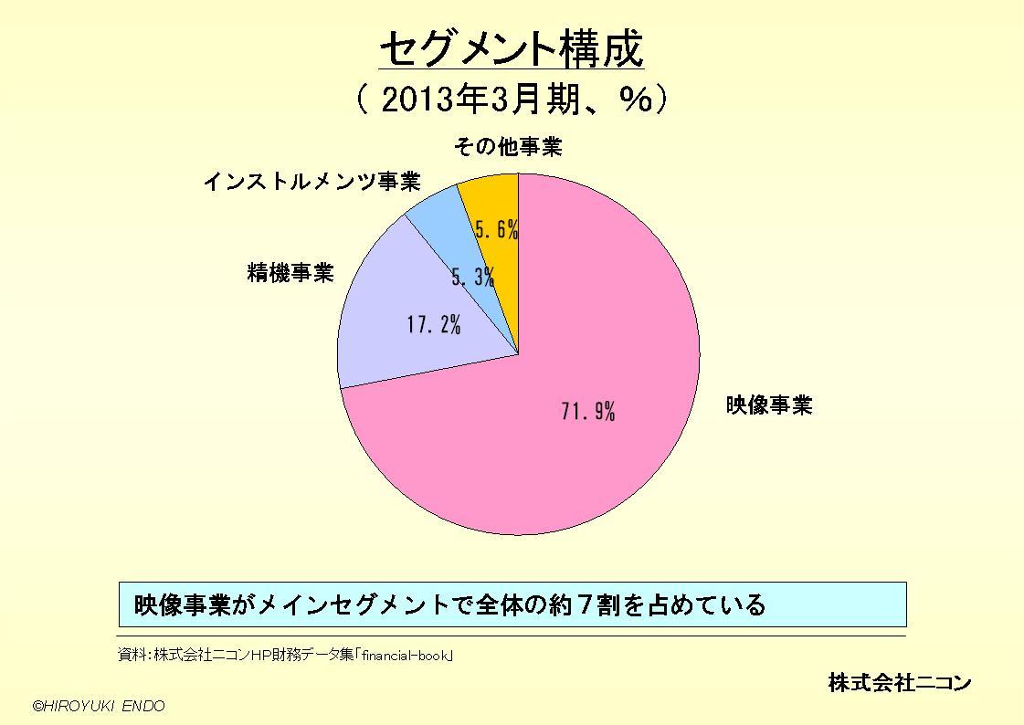 株式会社ニコンのセグメント構成