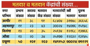 Baramati Nagar Palika Election Result 2016