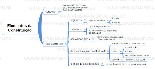 Elementos da Constituição