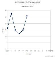 Liczba dni bez plam w I i II kwartale 2019 roku. Dla porównania II kwartał roku 2018 zapisał się następująco: kwiecień 18 dni, maj 11 dni, kwiecień 11 dni. W ostatnich tygodniach widoczne silne wstrzymanie aktywności plamotwórczej i wyraźny przyrost dni z R=0 w porównaniu do przełomu I i II kwartału br. Oprac. własne.