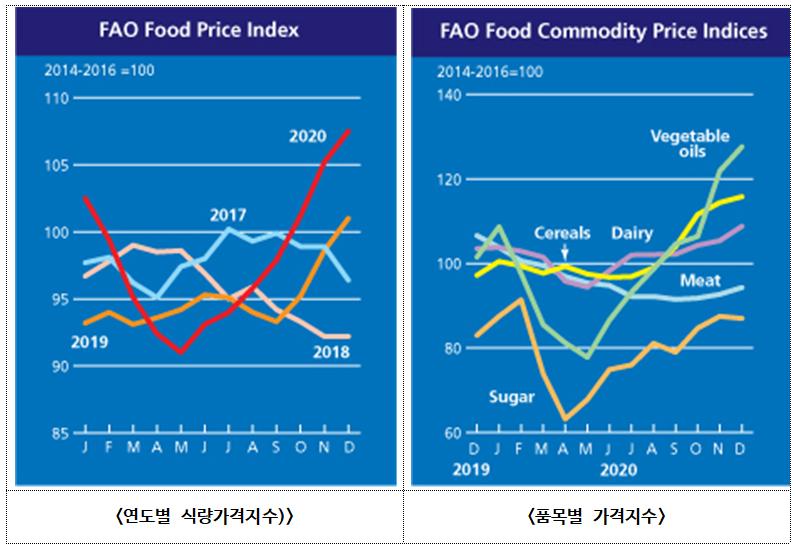 2020년 12월 세계식량가격지수 전월 대비 2.2% 상승 107.5포인트