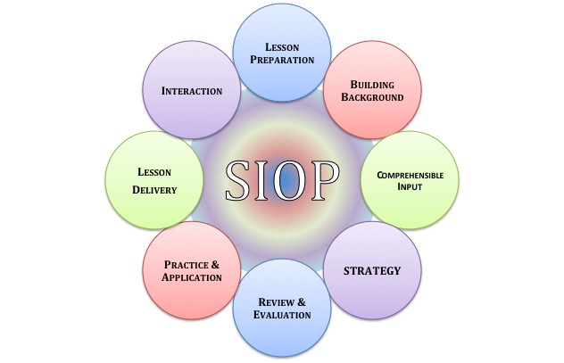 Why Is Siop So Important