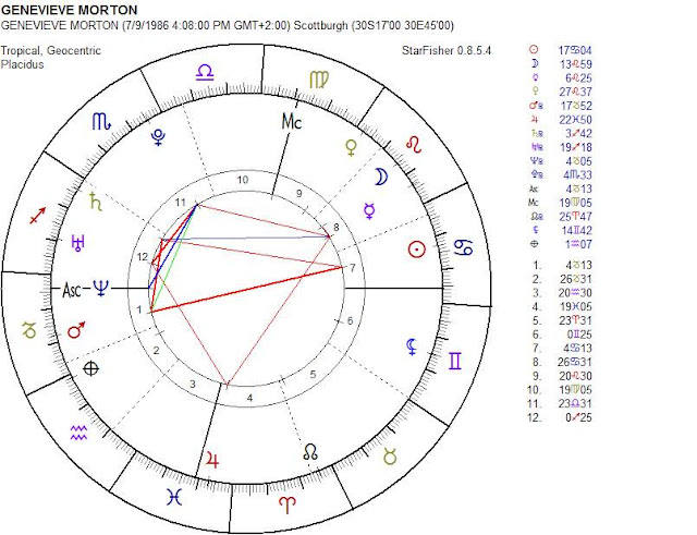 GENEVIEVE MORTON birth chart astrology zone