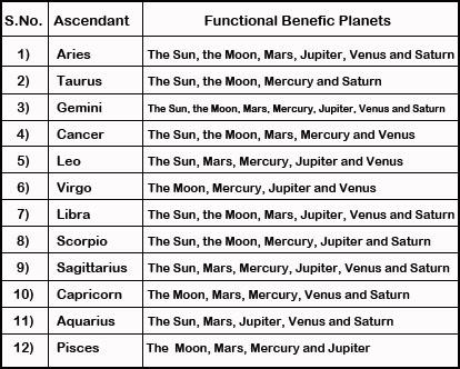 Malefic Planets