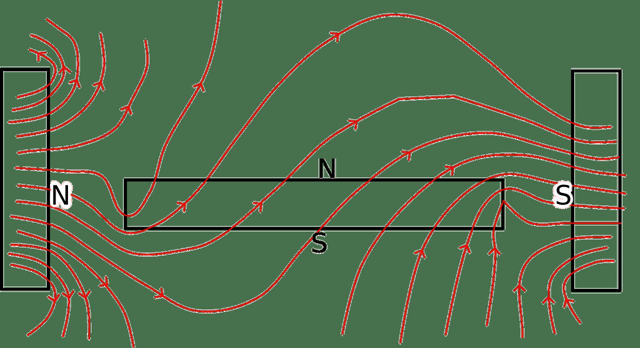 3 Cara Mudah Membuat Magnet Sederhana Dengan Menggosok ...