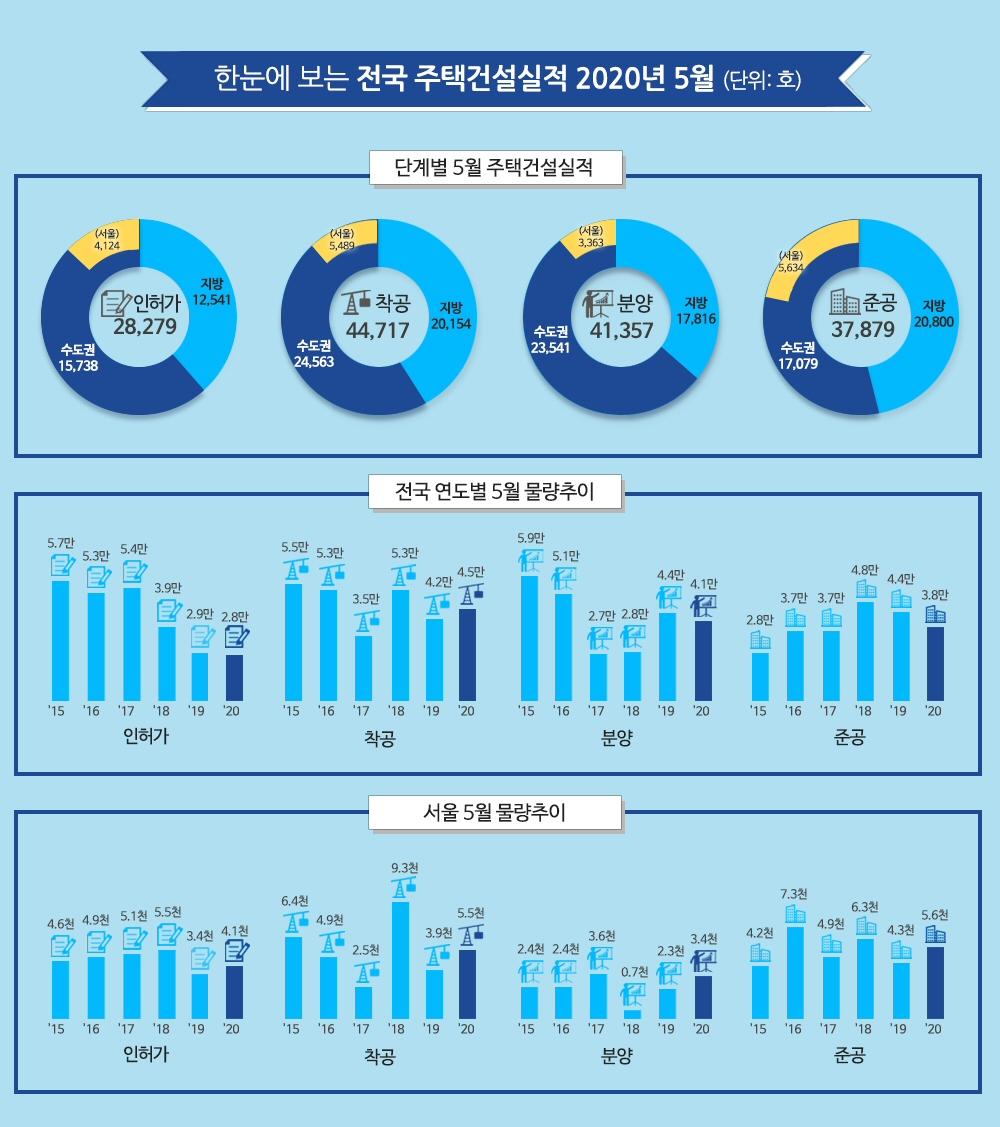 2020년 5월 주택 인허가 전국 28,279호, 전년동월 대비 3.8% 감소