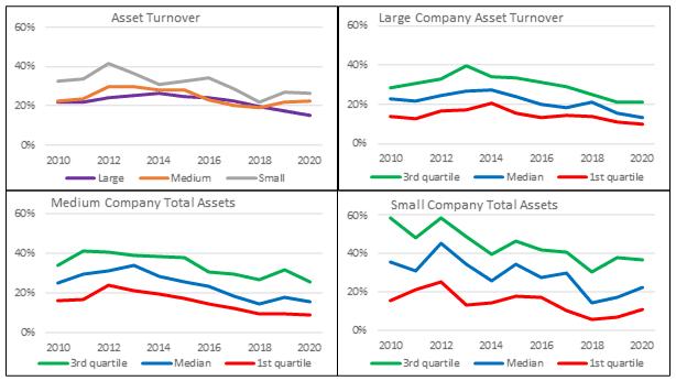 Base rates - Asset turnover