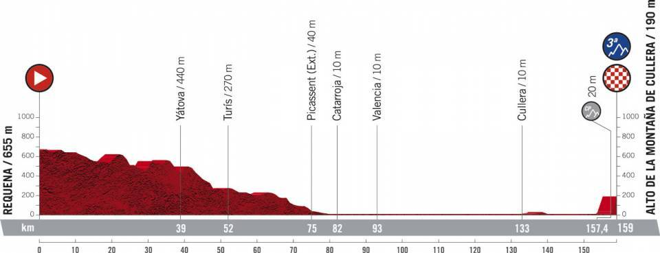 Profile of the 6th stage of the Vuelta a España 2021 ©Amaury Sport Organisation (A.S.O.)