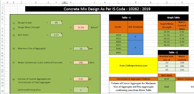 Concrete Mix Design | Concrete Mix Design as per IS CODE | Concrete Mix Design Excel