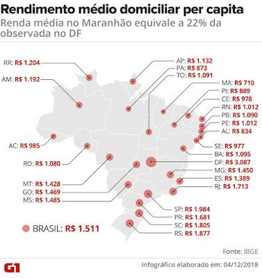 Infográfico IBGE