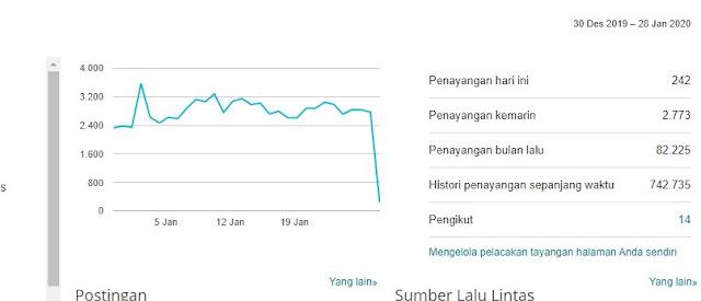 trafik blog stabil  dan meningkat