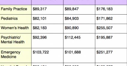 How much money do dermatologists make ?   Orthodontist salary