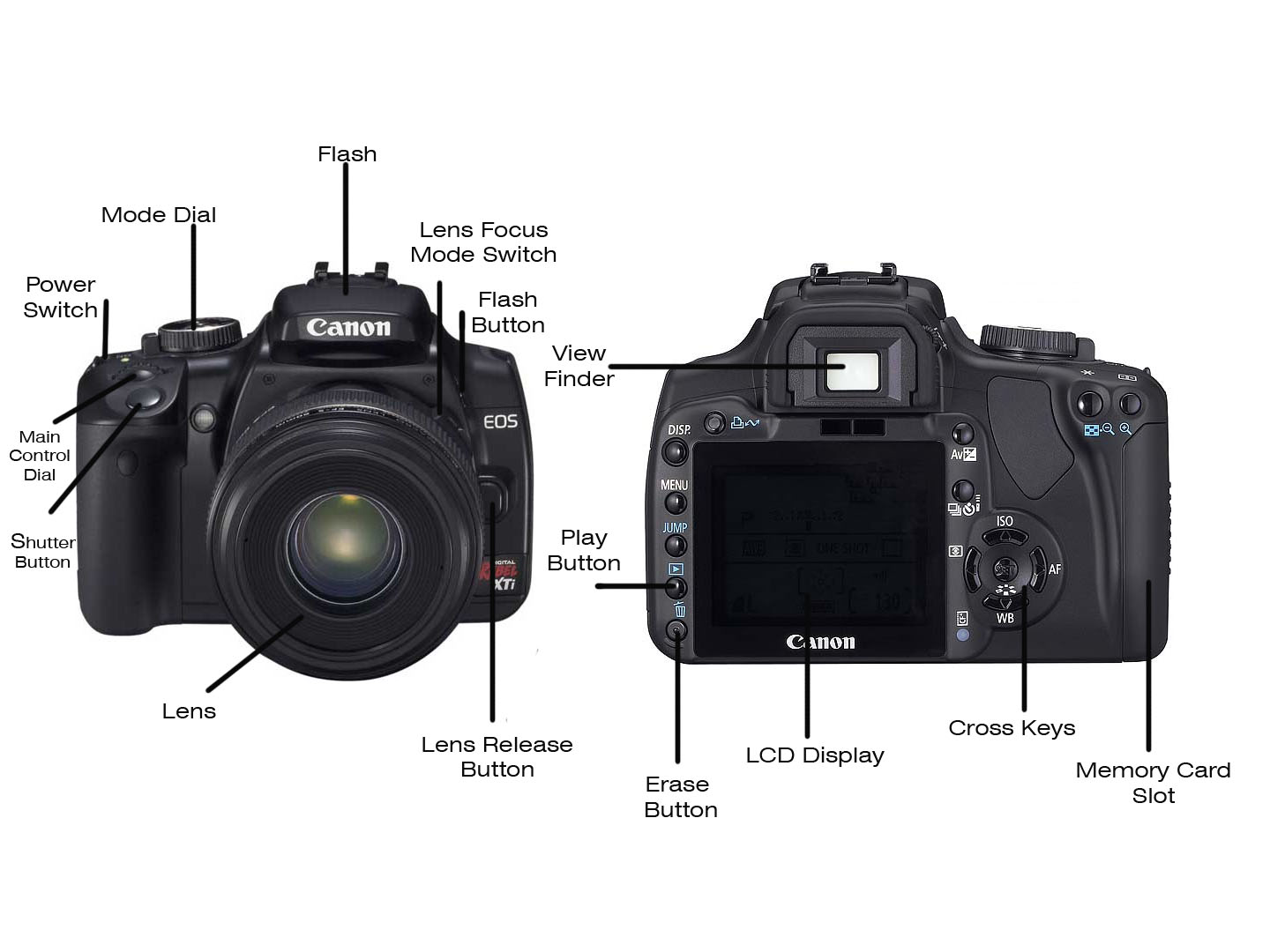 Basic Parts of a Digital Camera - dummies