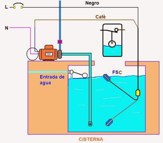 Coparoman conexi n de flotador el ctrico for Cambiar instalacion electrica sin rozas