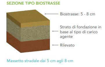 pacchetto biostrasse-pavimentazione